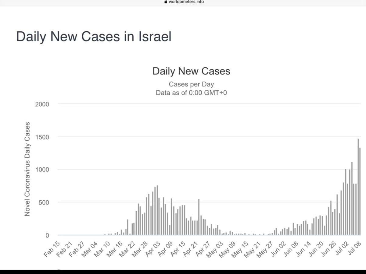Grafik zeigt zweite Welle der Coronakrise in Israel