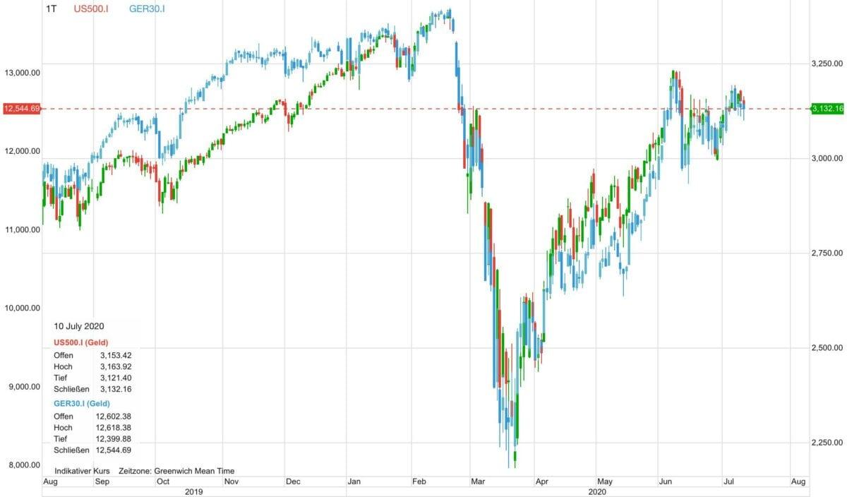 Aktienmäkte wollen seit vier Wochen nicht mehr richtig steigen