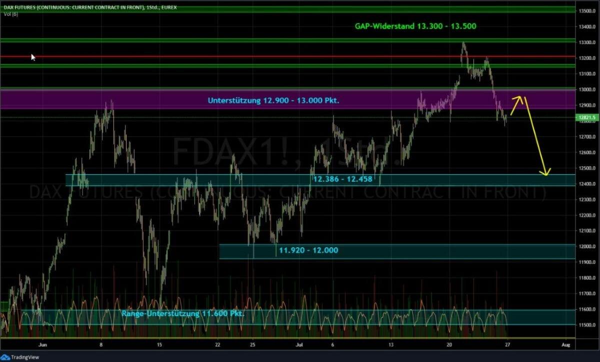 Dax Chart als wichtigster Markt für die deutsche Börse