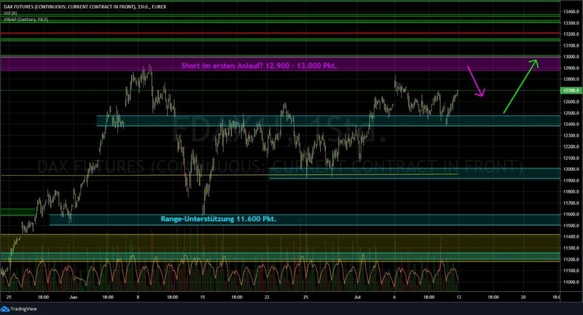 Chart zeigt Dax Kursverlauf - Börse vor neuer Euphorie?