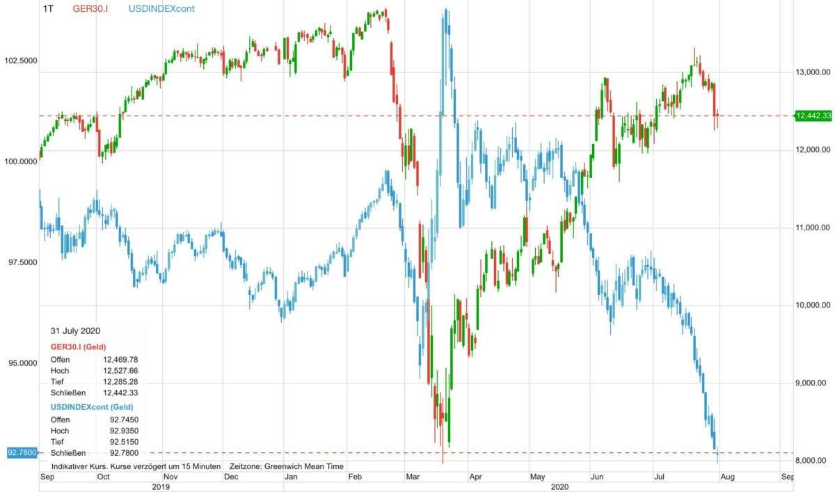 Chart zeigt Verlauf von Dax gegen US-Dollar