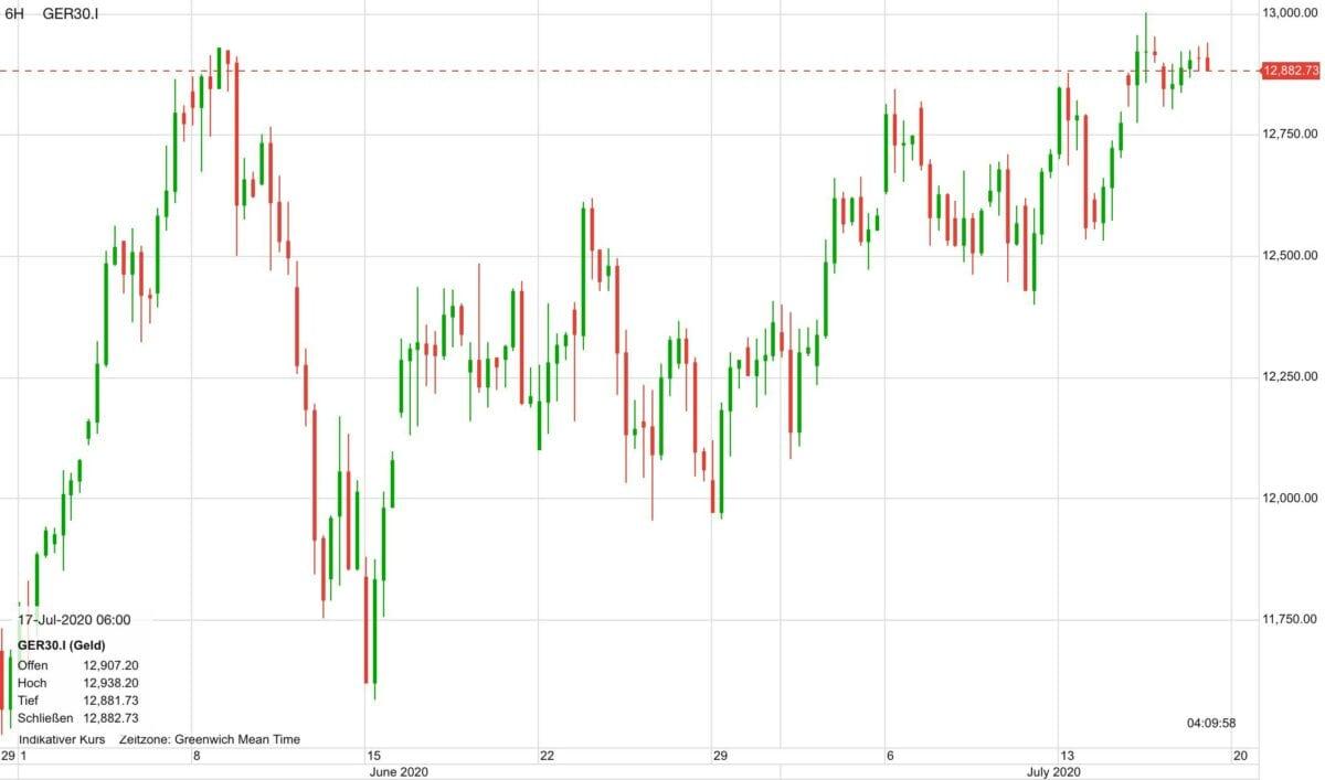 Dax-Verlauf seit Anfang Juni als Chart