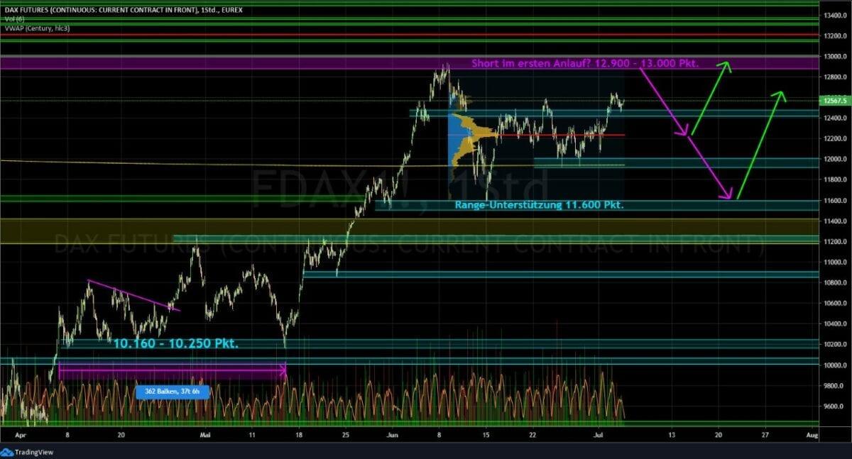 Börse Chart Dax