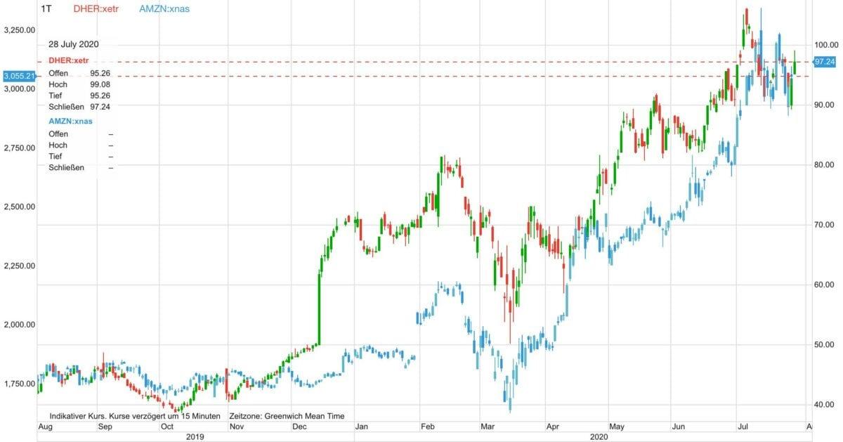 Chart zeigt Delivery Hero Aktie im direkten Vergleich zu Amazon