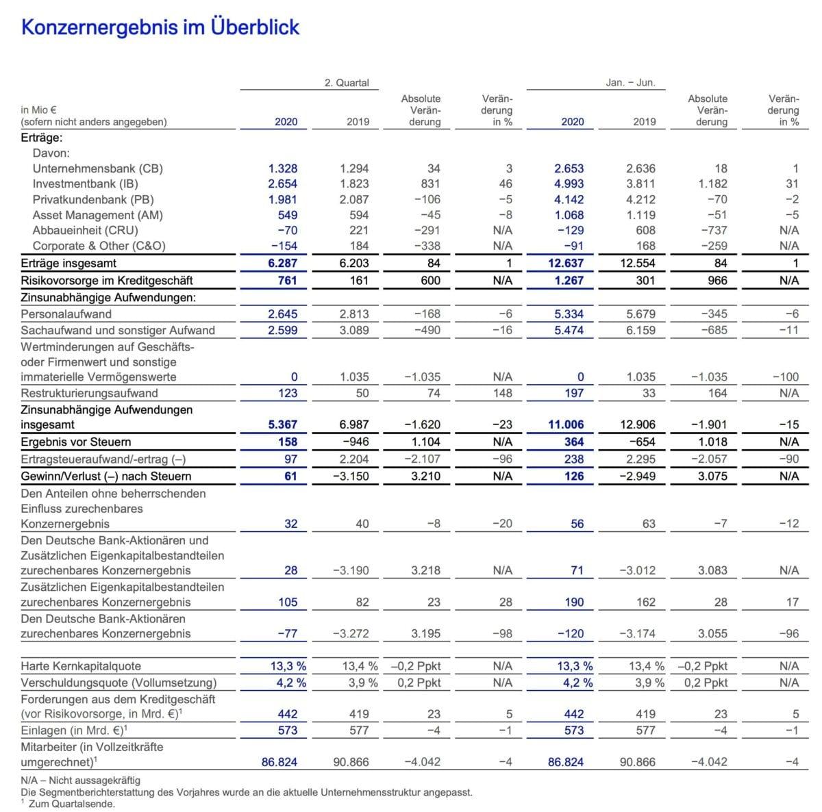Deutsche Bank-Quartalszahlen im Detail
