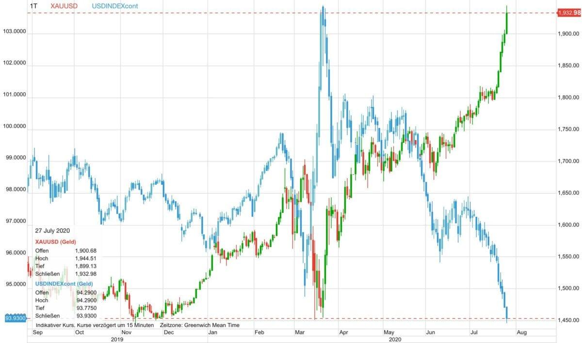 Chart zeigt Verlauf von Goldpreis gegen US-Dollar binnen zwölf Monaten