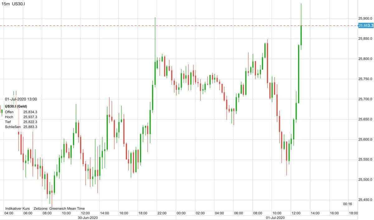 Aktienmärkte steigen seit 14:15 Uhr