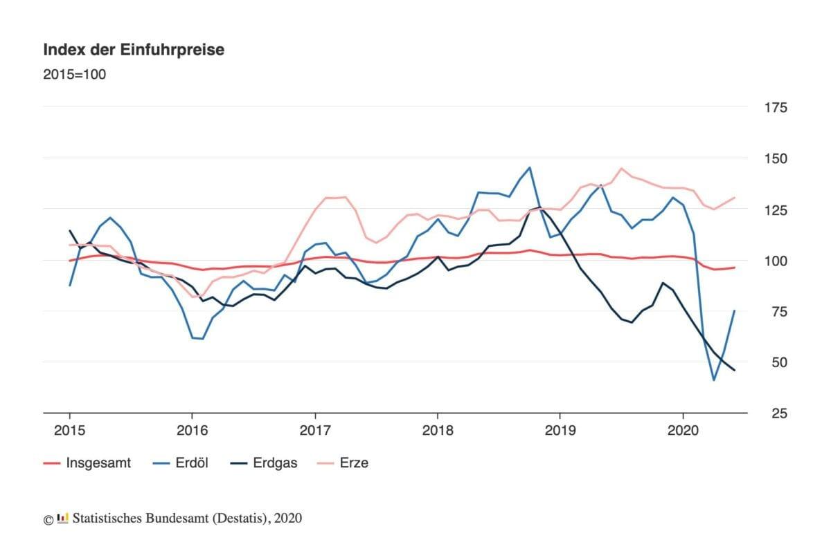 Importpreise bringen Deflation