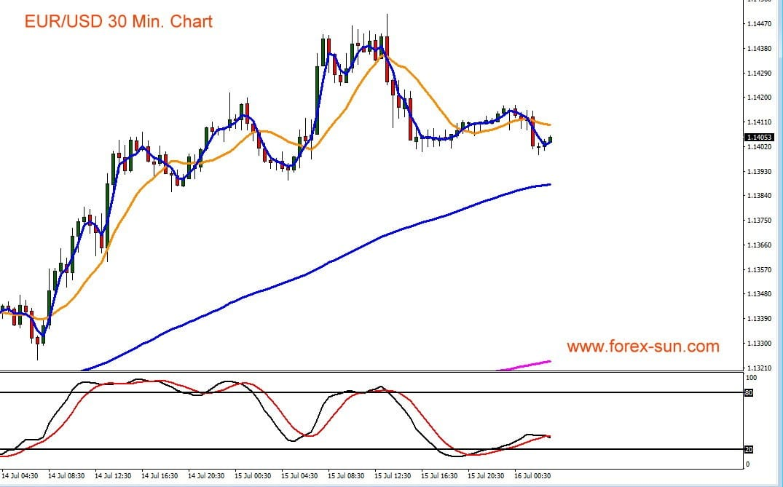 Dieser Chart zeigt den Kursverlauf von Euro gegen US-Dollar