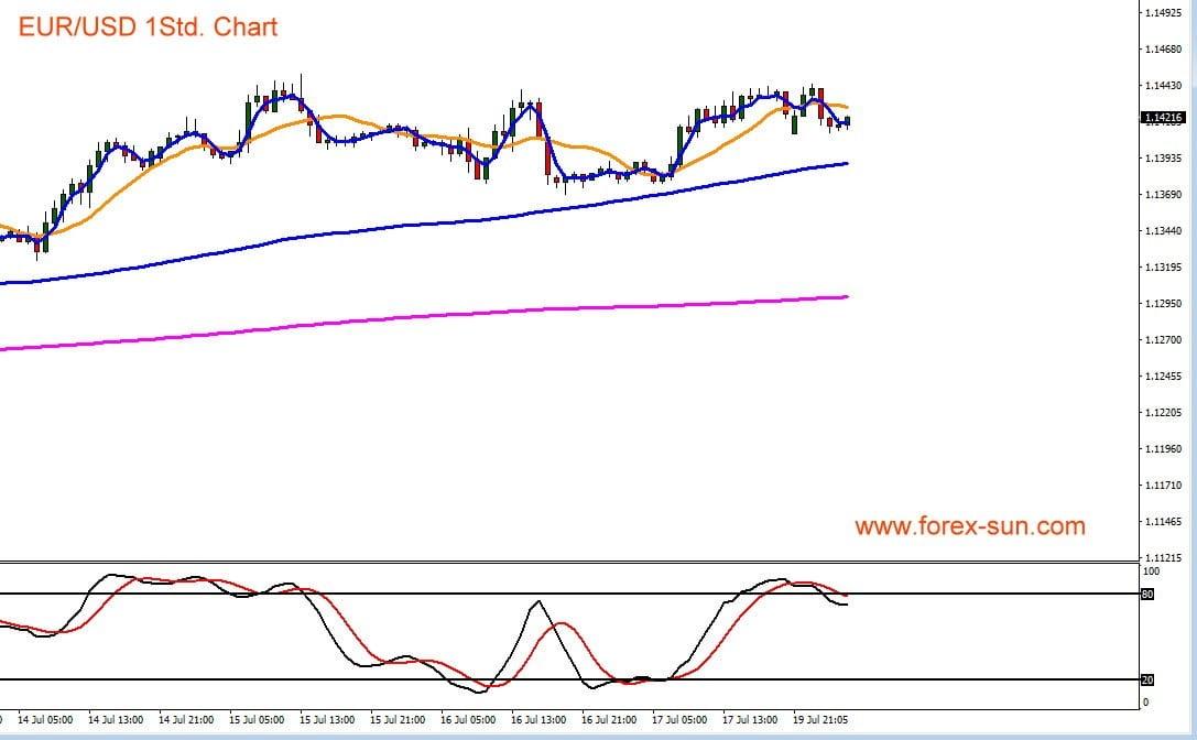 Der Chart zeigt Euro gegen US-Dollar