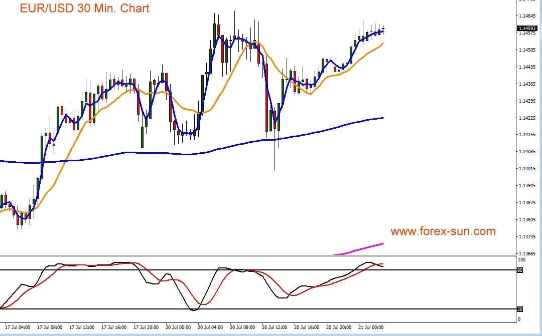 Dieser Chart zeigt Euro gegen US-Dollar im Kursverlauf