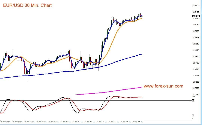 Chart zeigt Verlauf von Euro gegen US-Dollar