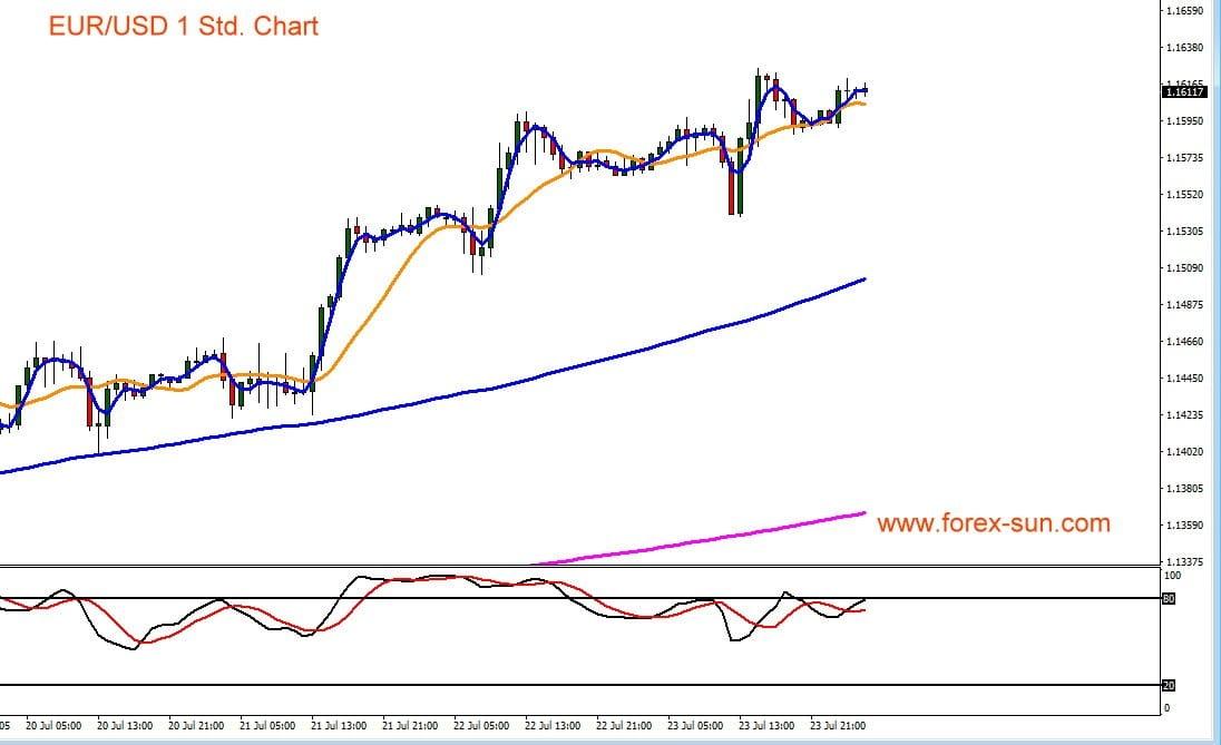 Der Euro gegen den US-Dollar im Kursverlauf eines Chart