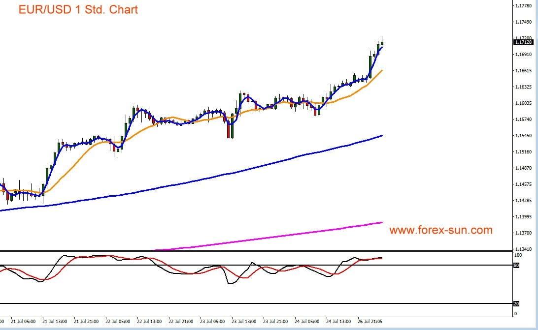 Der Chart zeigt Euro vs US-Dollar