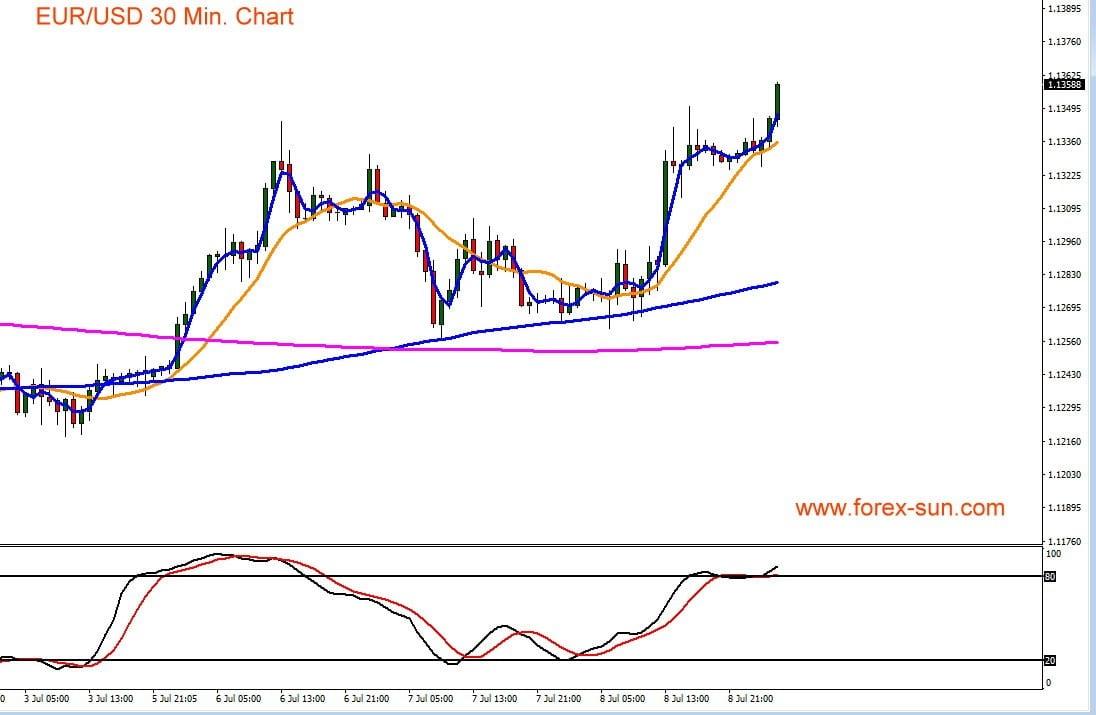 Der Chart zeigt Euro gegen den US-Dollar