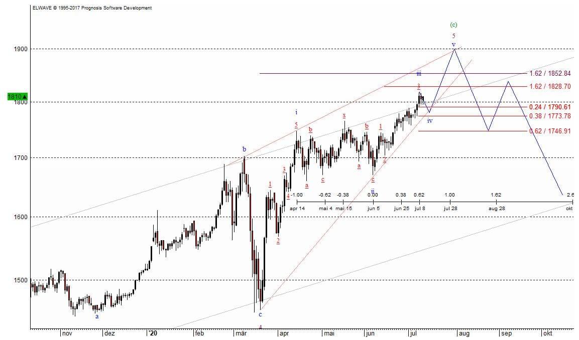 Chart zeigt Preisverlauf bei Gold mit Charttechnik-Indikatoren