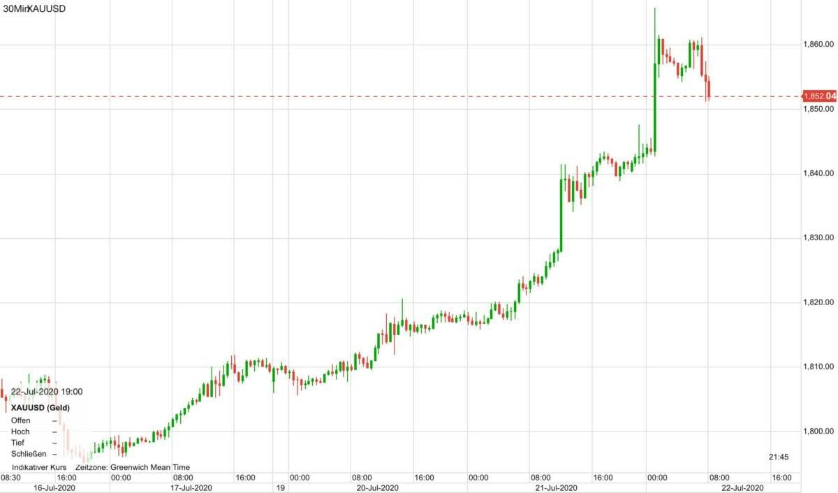 Verlauf im Goldpreis in den letzten fünf Tagen