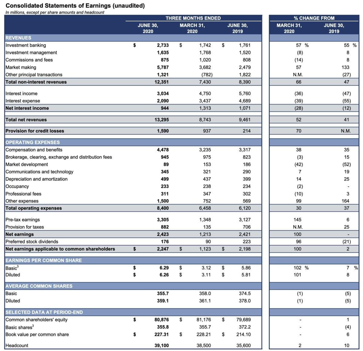 Aktuelle Quartalszahlen von Goldman Sachs