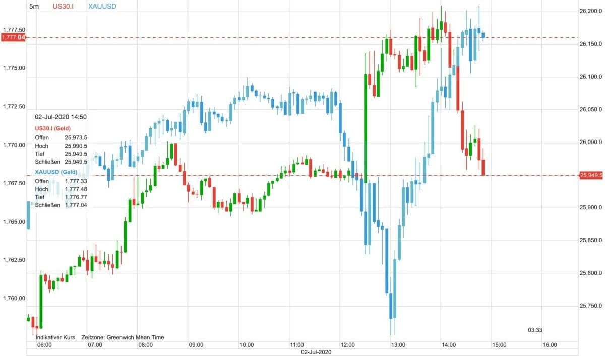 Chart zeigt Goldpreis in Relation zum Dow 30 auf CFD-Basis
