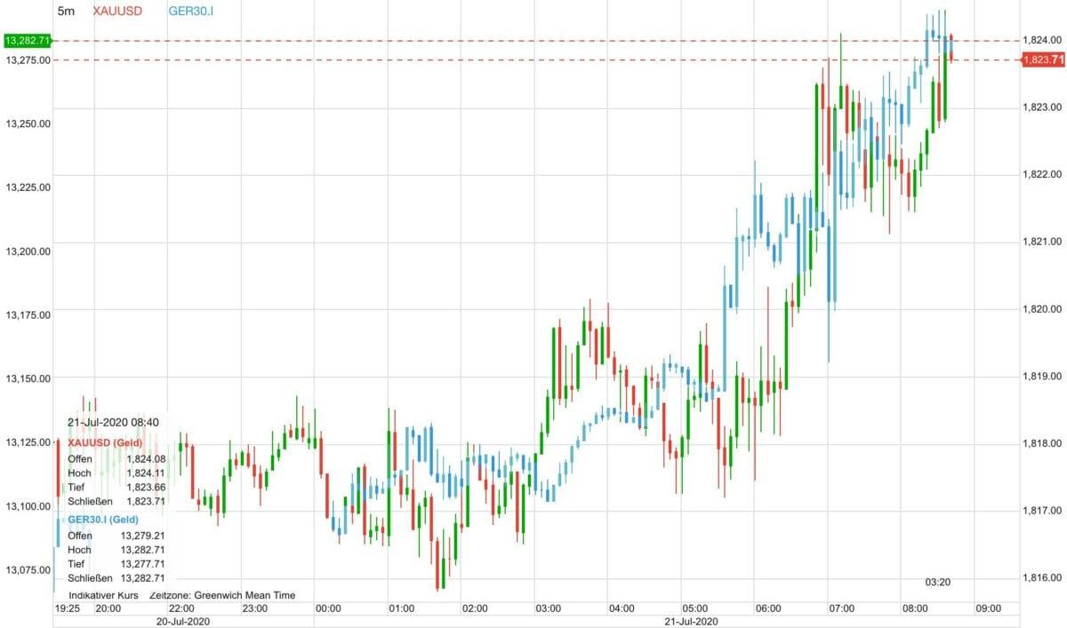 Goldpreis und Aktienmärkte im Chart parallel seit gestern Abend