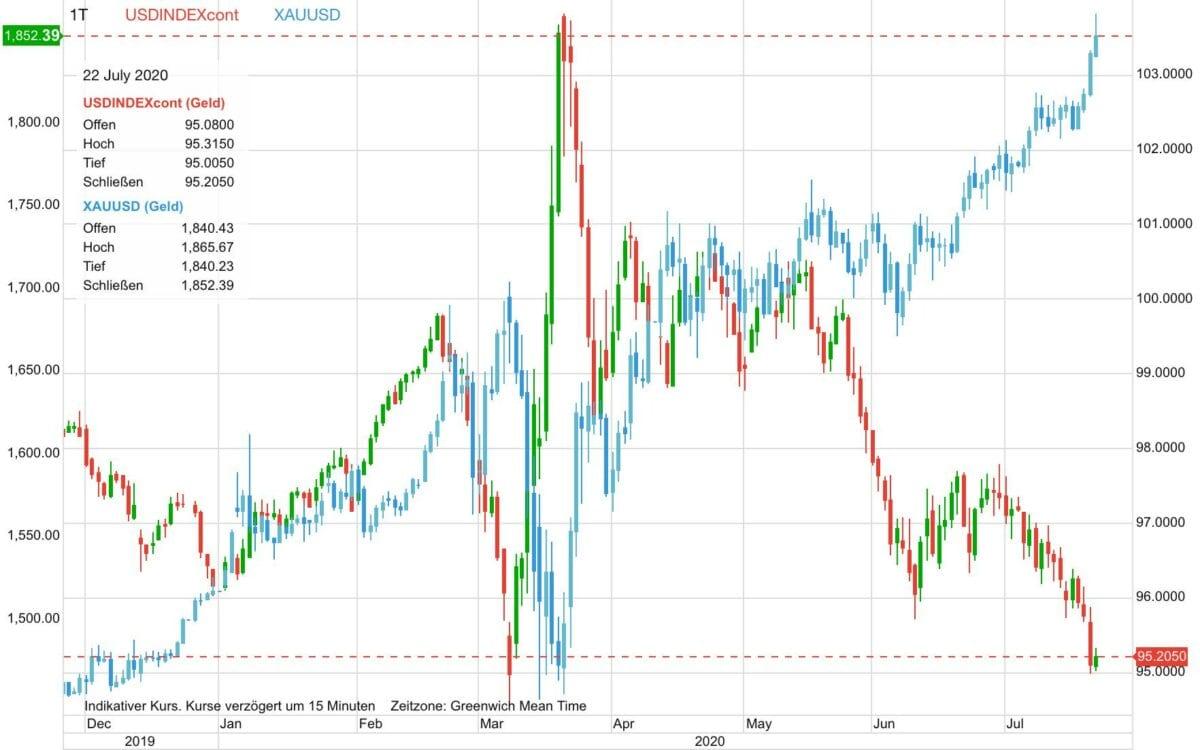 Chart zeigt Goldpreis-Verlauf gegen den US-Dollar Index