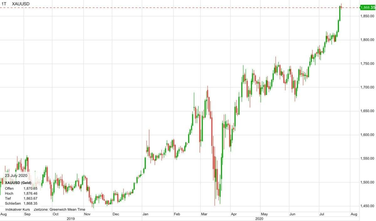 Chart zeigt Goldpreis-Verlauf der letzten zwölf Monate