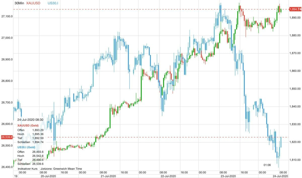 Chart zeigt Goldpreis gegen den Verlauf von Aktienkursen