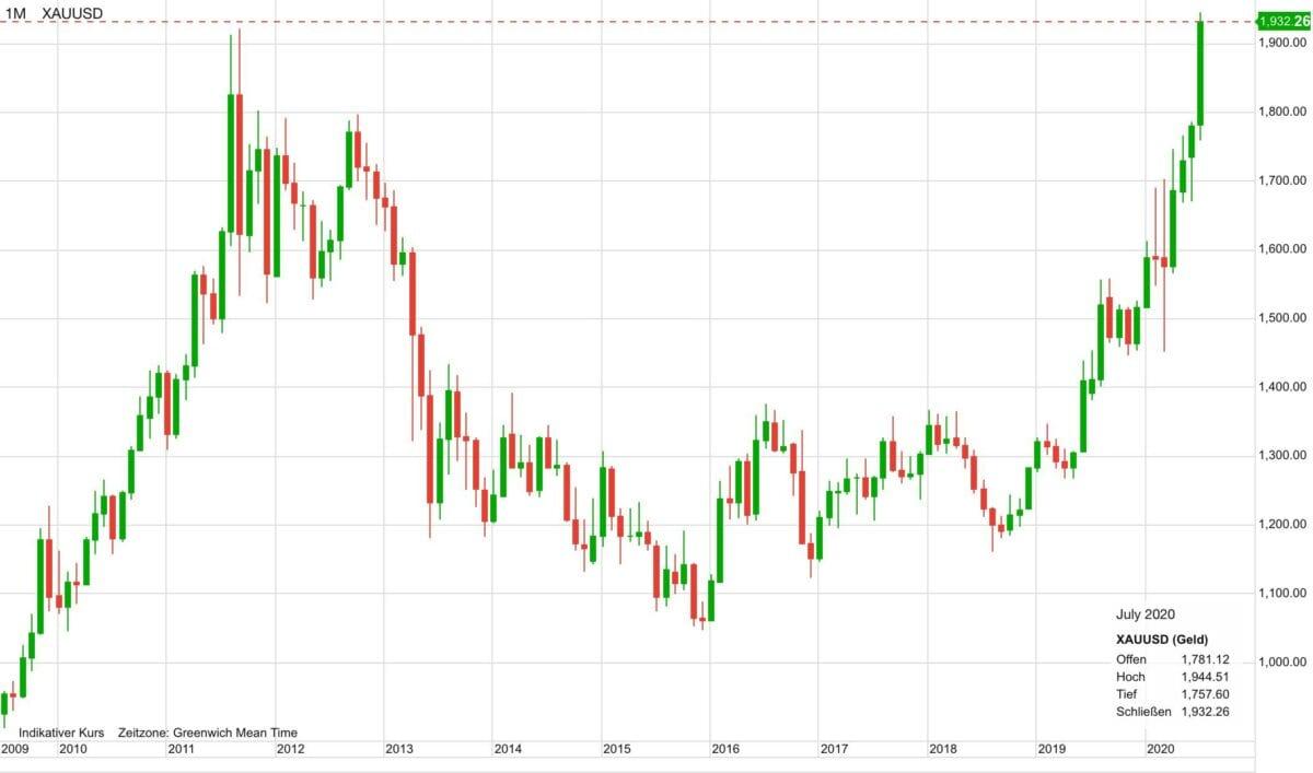 Chart zeigt Goldpreis-Verlauf in US-Dollar seit dem Jahr 2009