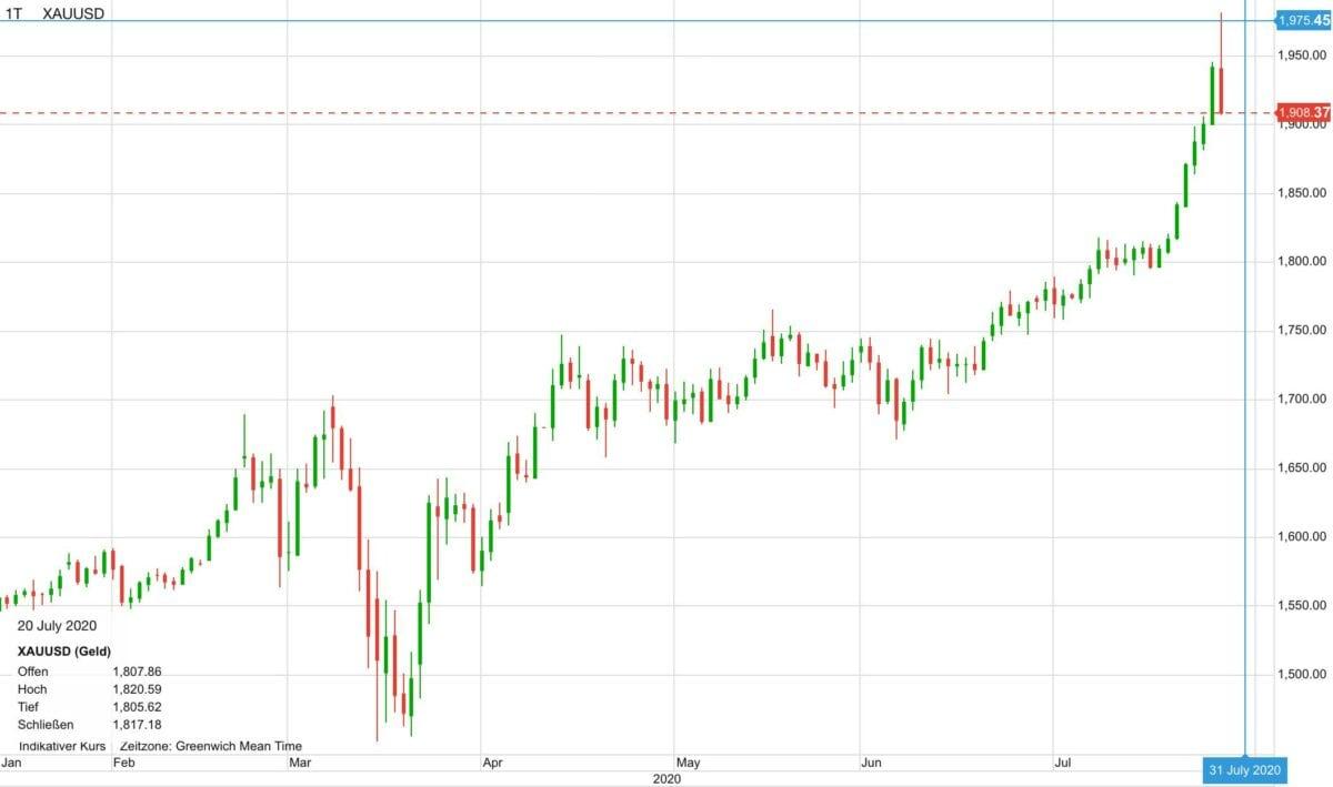 Chart zeigt Goldpreis-Verlauf seit Januar
