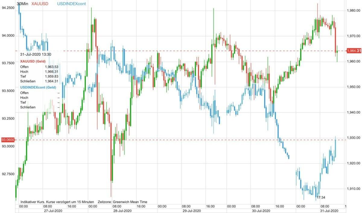 Chart zeigt Goldpreis-Verlauf gegen US-Dollar