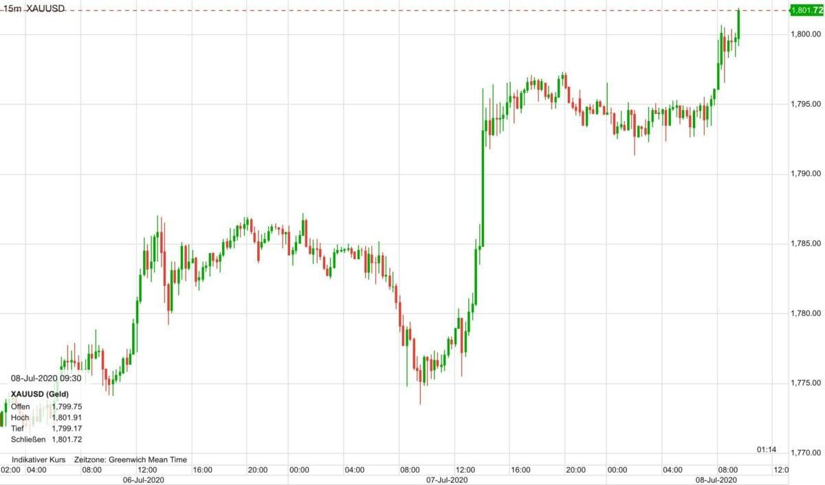 Chart zeigt Kursverlauf im Goldpreis seit Montag früh