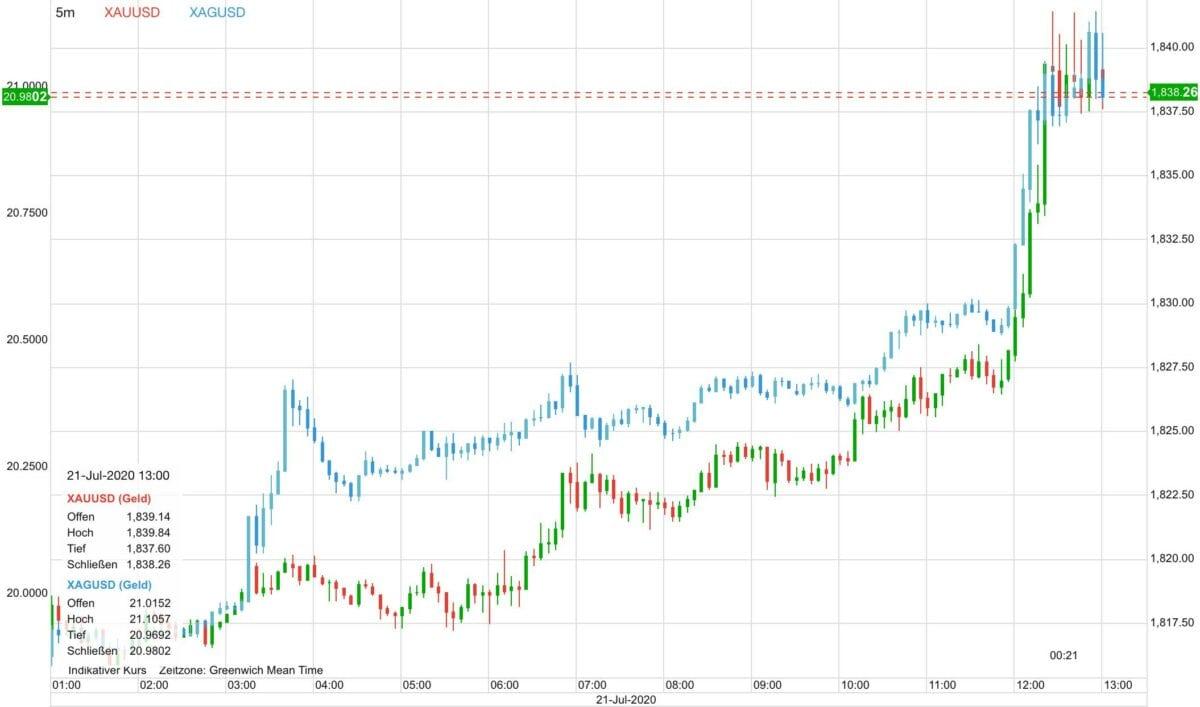 Goldpreis und Silberpreise im aktuellen Kursverlauf