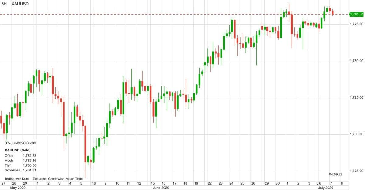 Dieser Chart zeigt den Goldpreis-Verlauf seit Ende Mai
