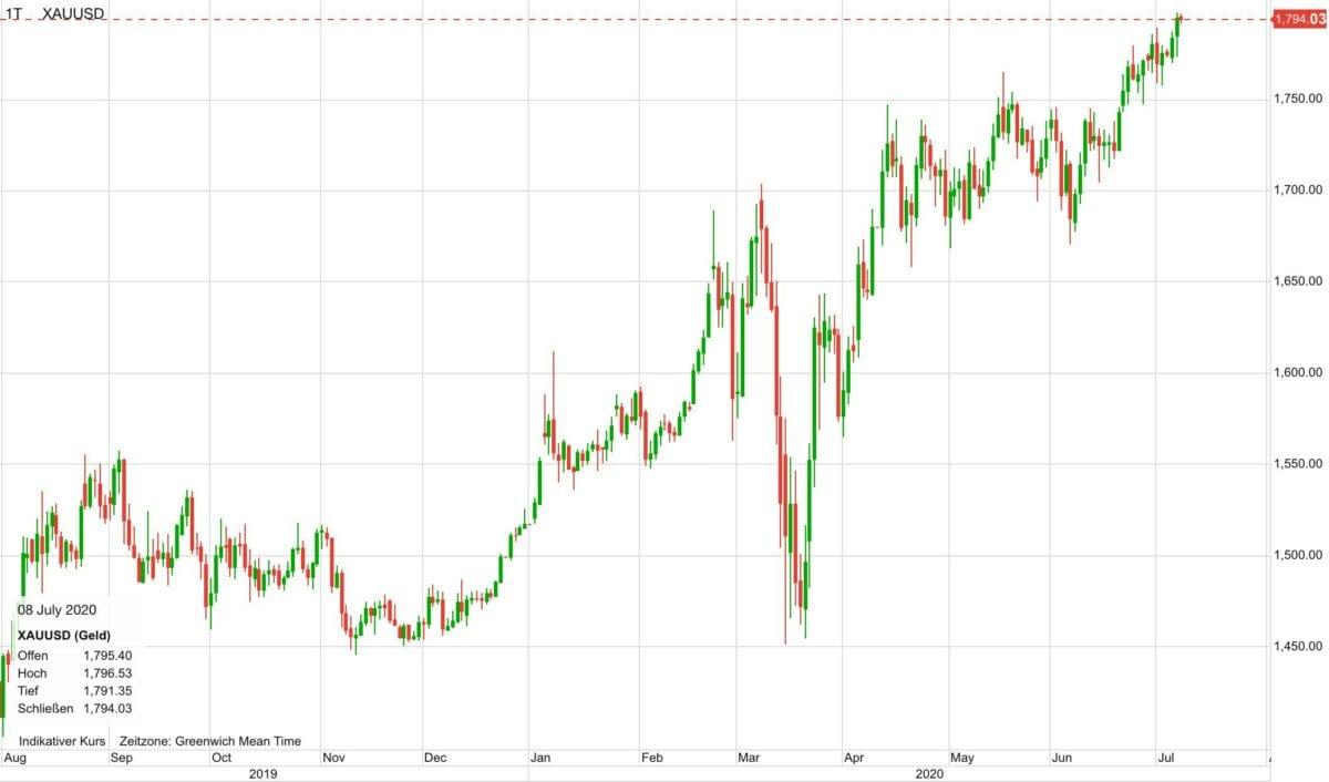 Dieser Chart zeigt den Goldpreis-Verlauf der letzten zwölf Monate