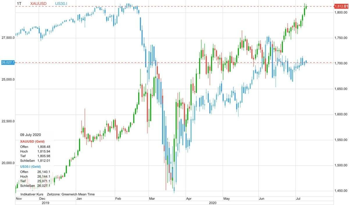Chart zeigt Verlauf von Goldpreis gegen Dow Jones als CFD