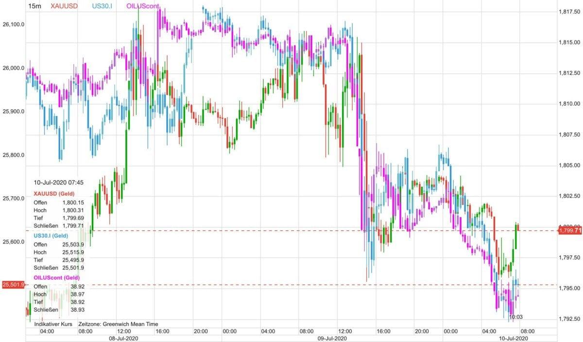 Chart zeigt parallelen Verlauf der Aktienmärkte, Goldpreis und Ölpreis