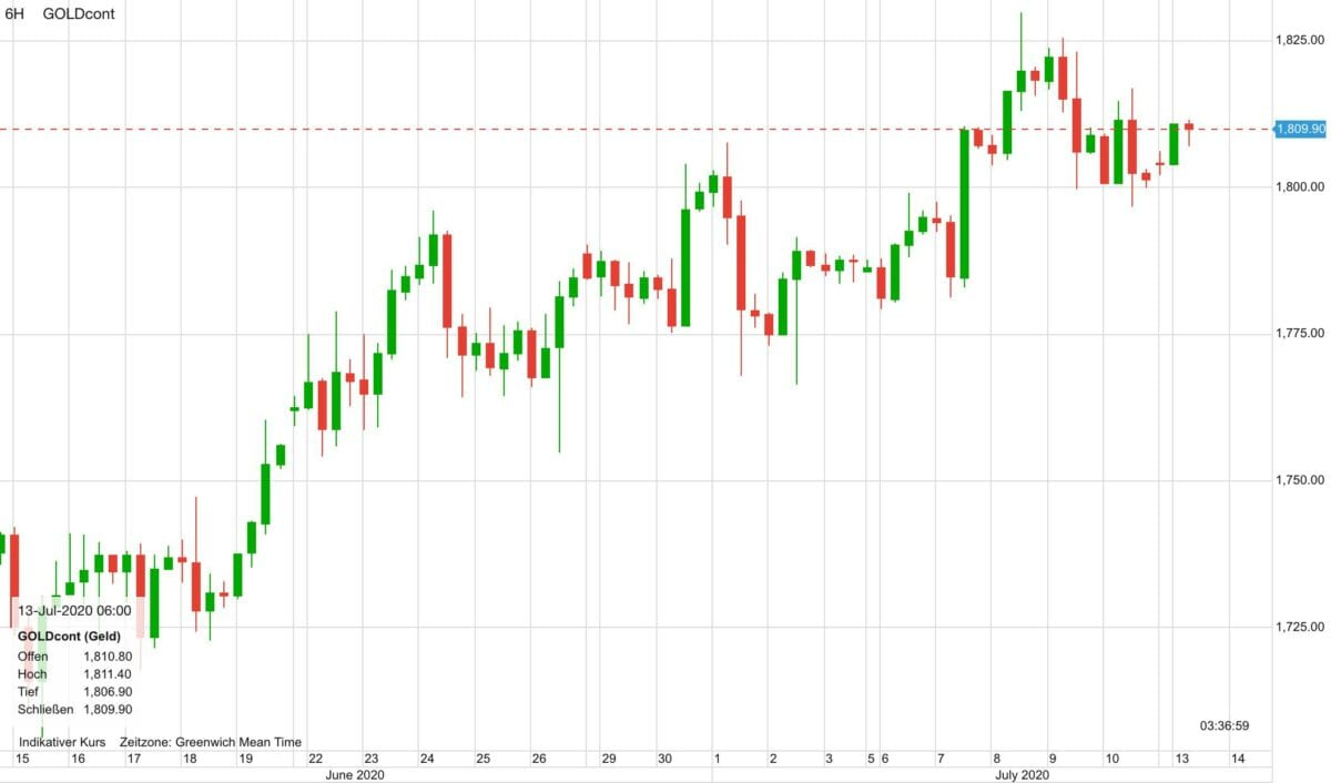 Chart zeigt Goldpreis im Verlauf der letzten dreißig Tage