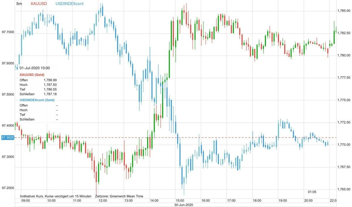 Dieser Chart zeigt den Goldpreis im Vergleich zum US-Dollar
