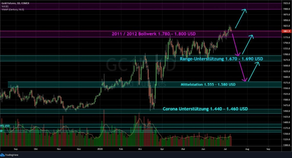 Chart zeigt Goldpreis-Verlauf