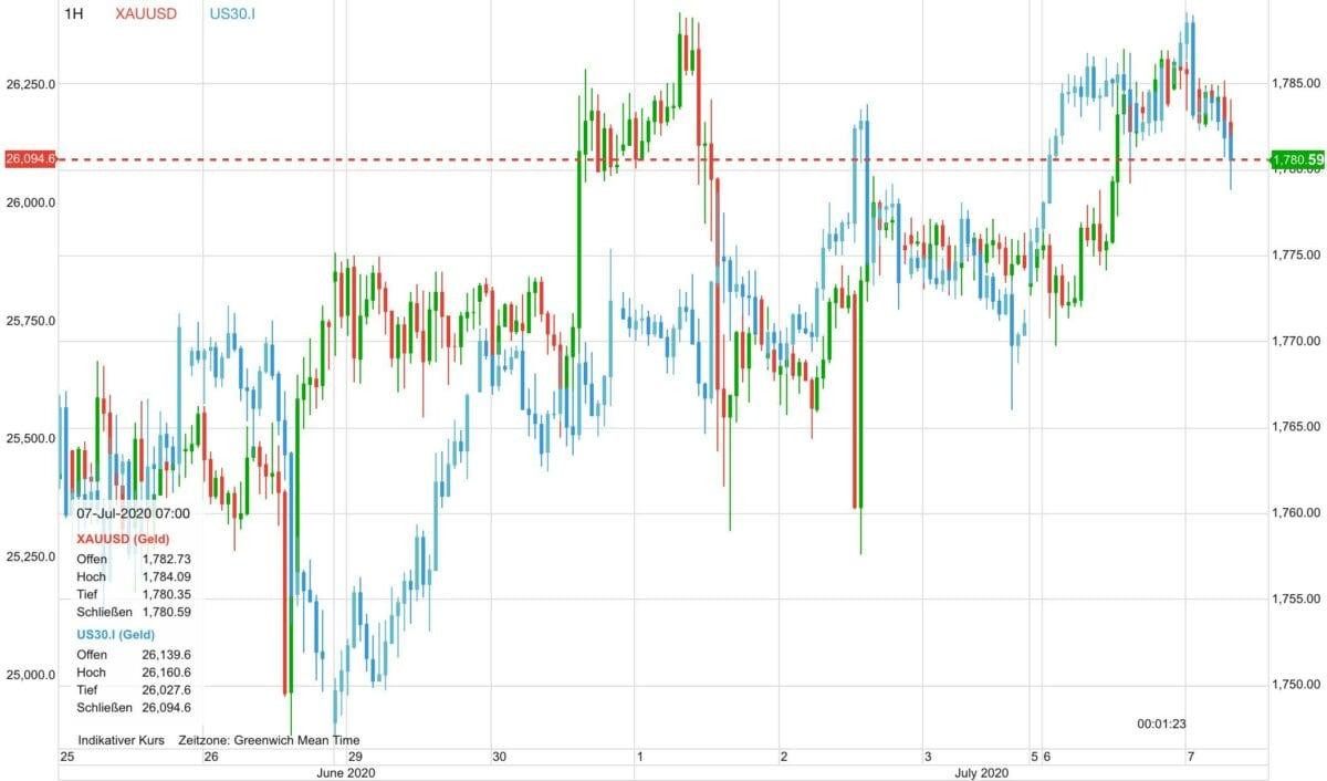 Chart zeigt Gold gegen Aktien seit zehn Tagen