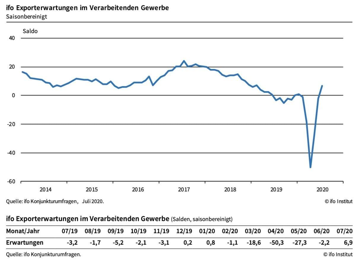 Chart zeigt Erwartungen für die deutschen Exporte