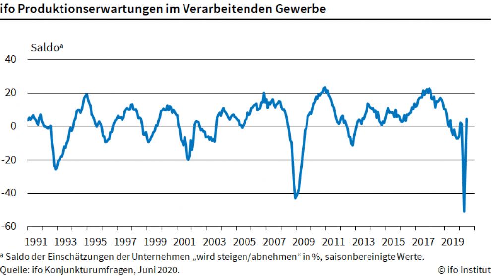 Chart zeigt Stimmung in der Industrie seit 1991