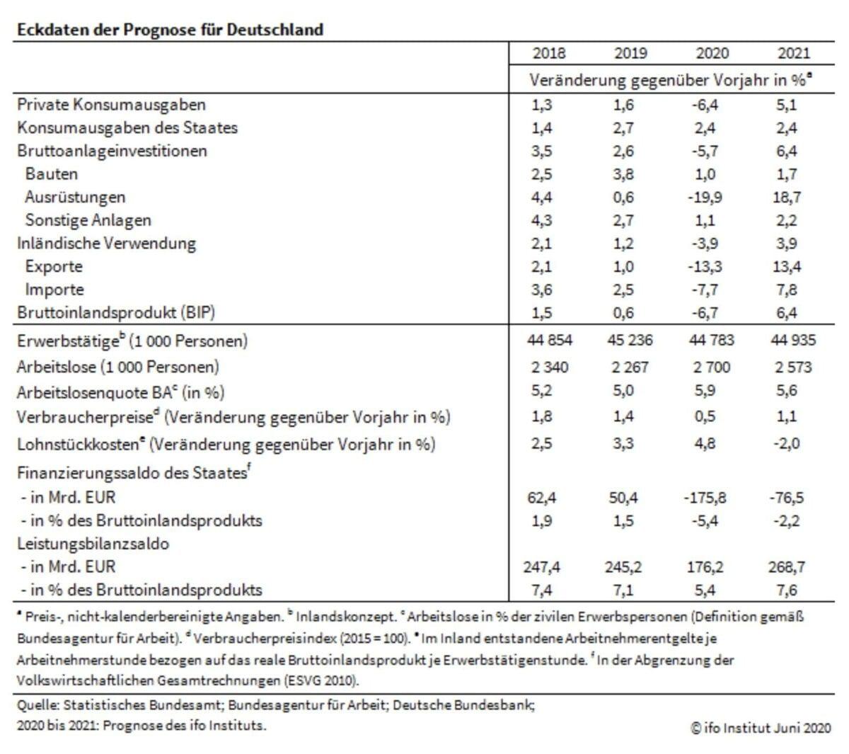 Datenblatt des ifo-Instituts mit Prognose-Infos