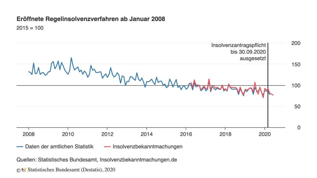 Chart zeigt rückläufige Insolvenzen in Deutschland