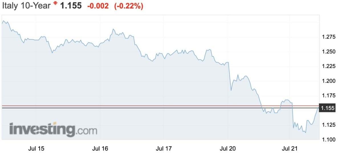 Rendite für italienische Staatsanleihen im Kursverlauf