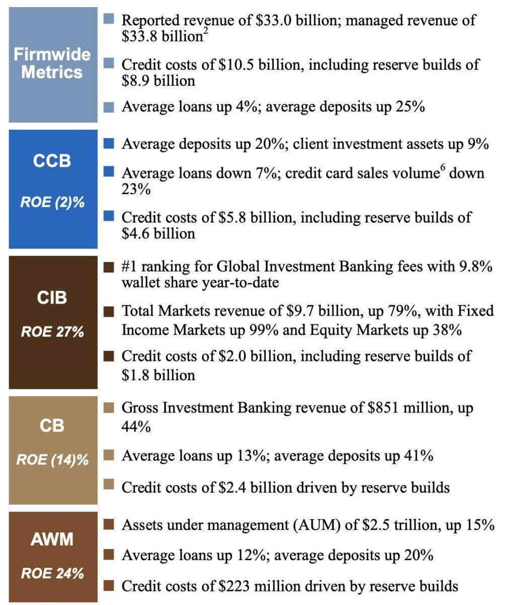 JP Morgan Quartalszahlen Daten