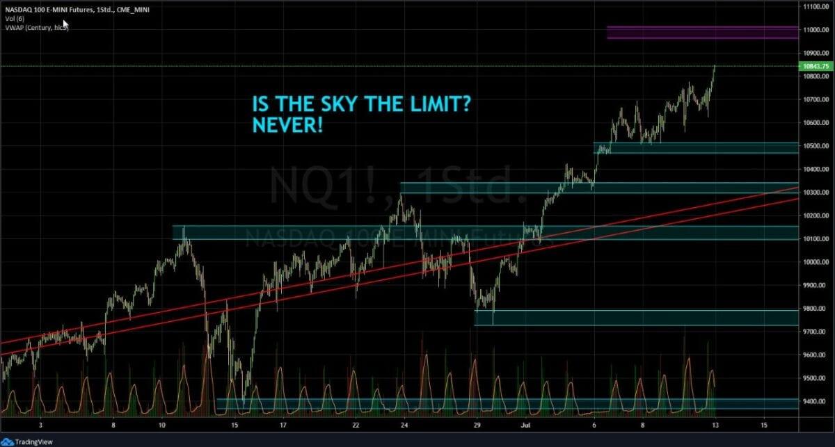 Nasdaq Chart ist derzeit das Jubelmärchen an der Börse