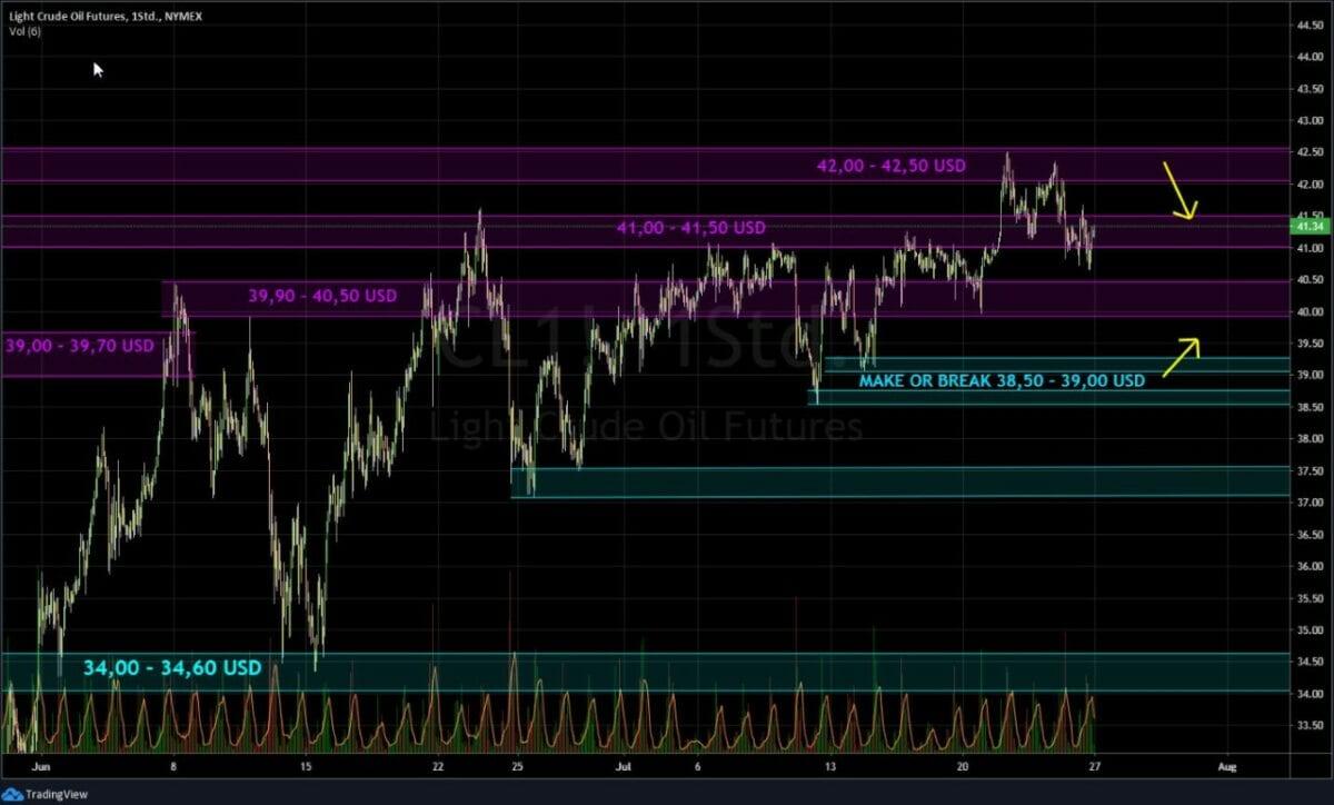 Kursverlauf im Chart für den Ölpreis