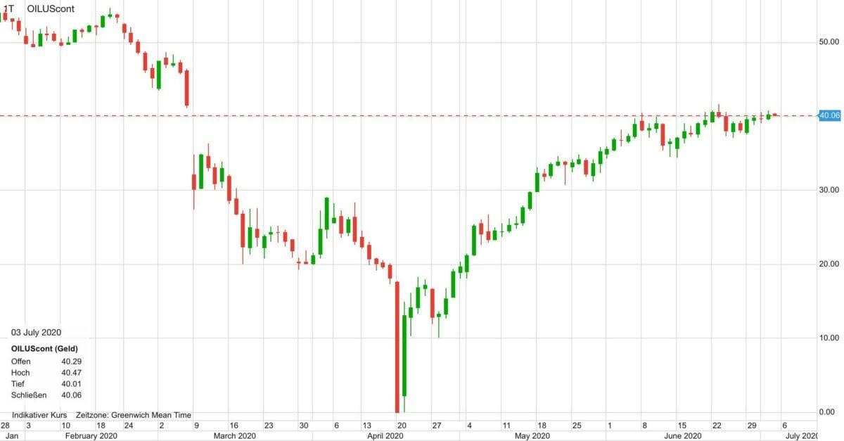 Chart zeigt Ölpreis Verlauf seit Februar