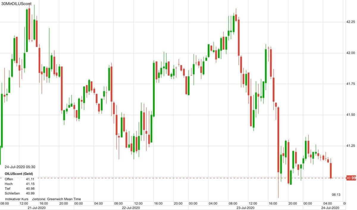 Ölpreis Kursverlauf seit Dienstag